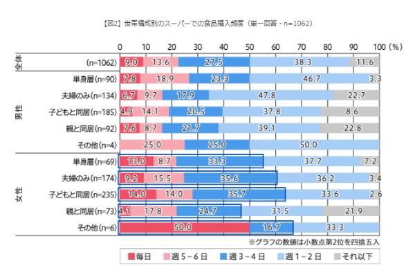 統計表:世帯構成別のスーパーでの食品購入頻度